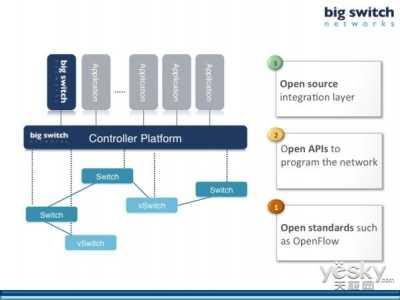 软件定义网络SDN的现状以及发展趋势 软件定义网络应用方向