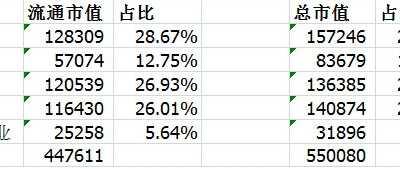 a股各行业市值占比 a股市值一览表