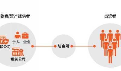 P2P模式是什么意思 p2p借贷模式