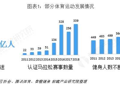 2018年中国运动服饰行业市场现状与发展前景分析 美国运动服饰市场分析